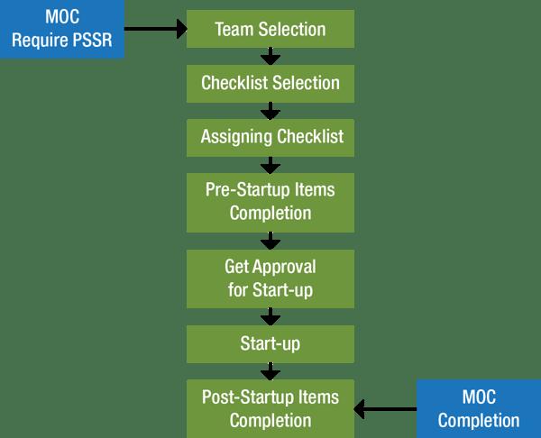 PSSR-Flow-Diagram