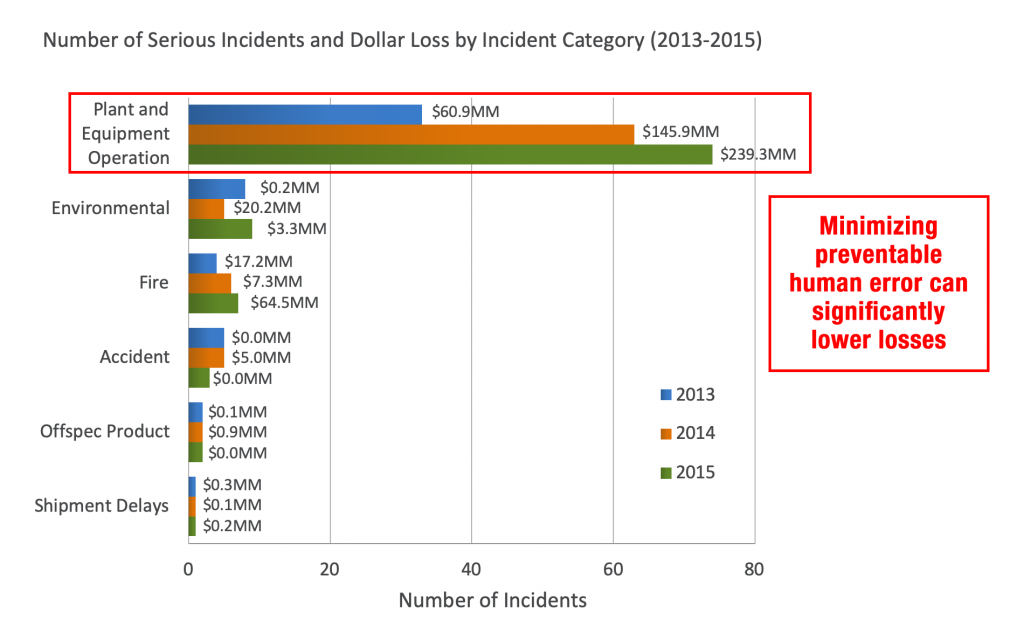 Chart showing incidents and dollar loss by incident category (2013-2015)